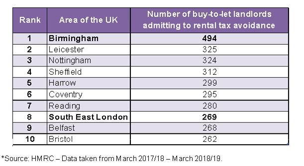 Which area has the highest number of landlords avoiding tax on rental income?